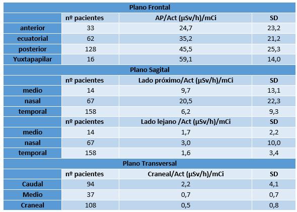 Media y desviación estándar (SD) de la tasa de dosis/ Actividad (Act) para distintas localizaciones.