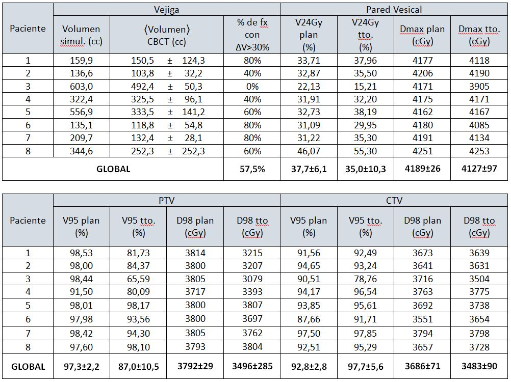 Variación de volumen vesical y efectos dosimétricos sobre pared vesical, PTV y CTV. Los márgenes de error corresponden a la desviación estándar