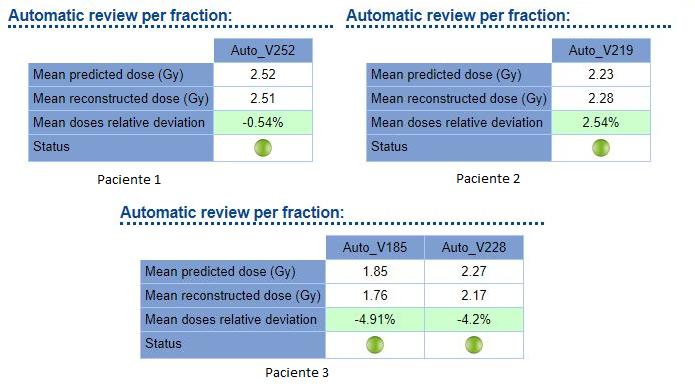 Comparaciones en tres tratamientos distintos. El paciente 3 presenta dos niveles de dosis.