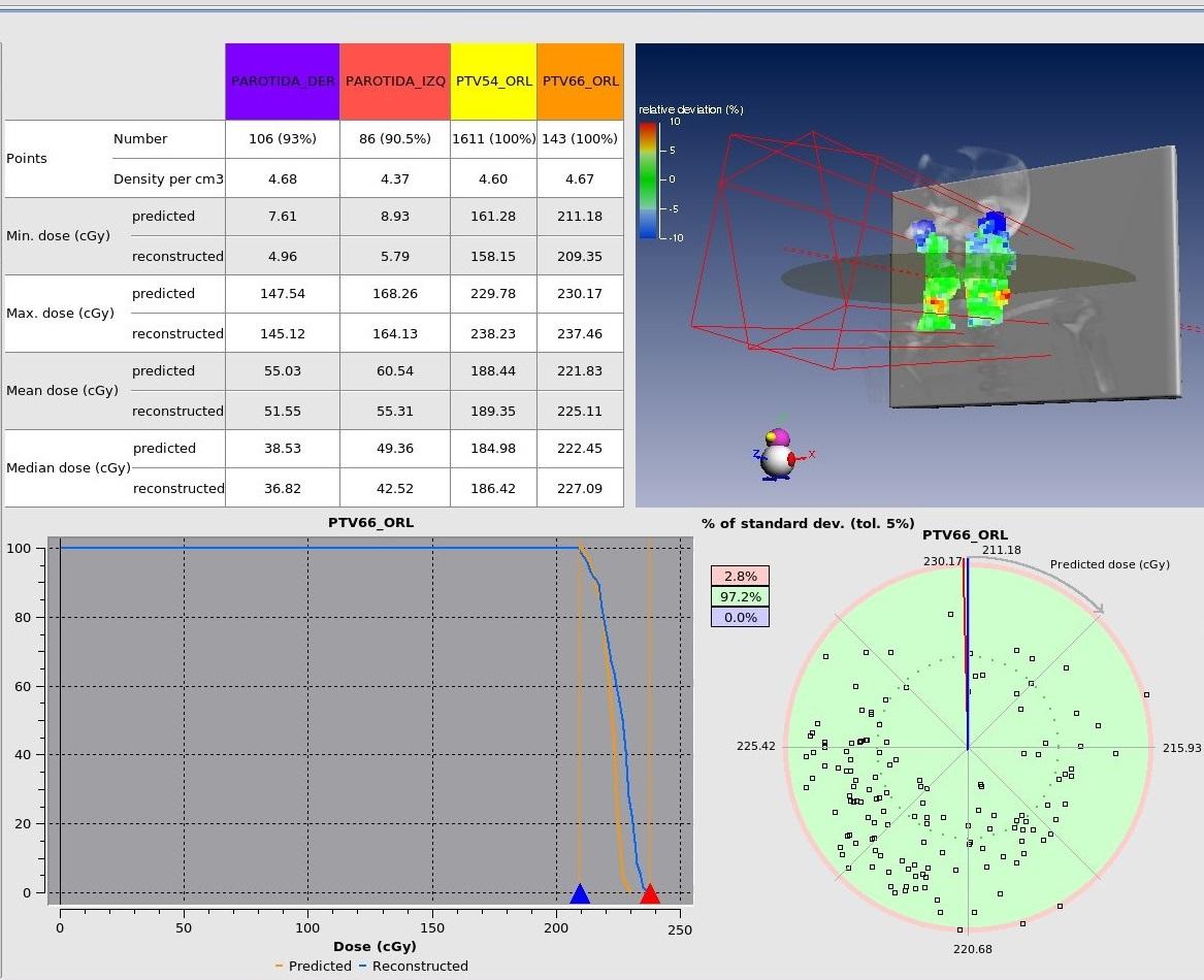 Módulo de análisis detallado. Presenta distintas comparaciones entre la reconstrucción y el cálculo previsto.