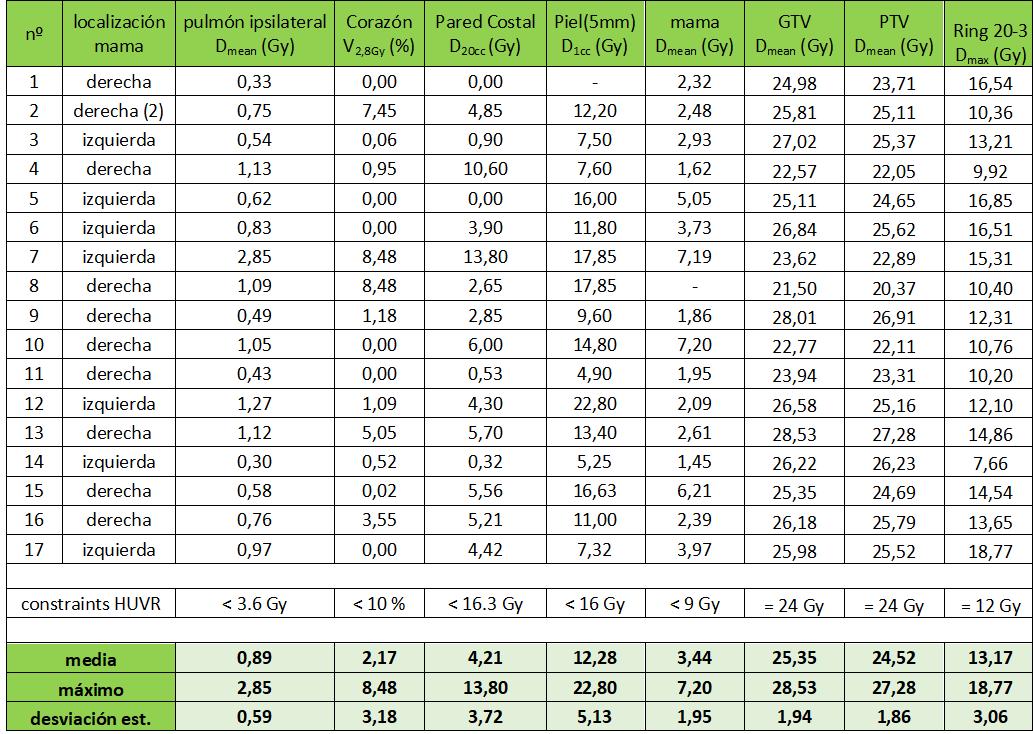 Parámetros dosimétricos de los tratamientos de SBRT de mama en 17 pacientes.