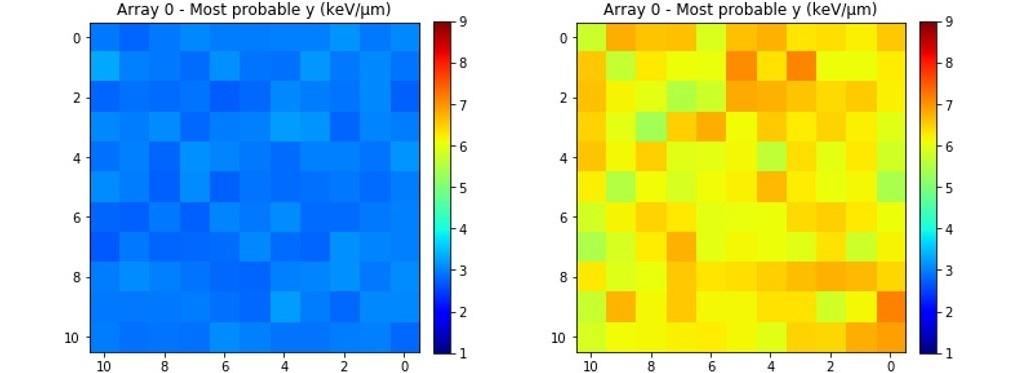Mapas 2D (matrices 11 × 11) de la energía lineal (y) más probable usando espesores de 4.24 cm (izquierda) y 6.27 cm (derecha) de PPMA.