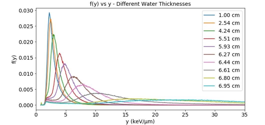 Distribuciones de probabilidad f(y) obtenidas para diferentes espesores de PMMA (convertidos al espesor equivalente en agua).