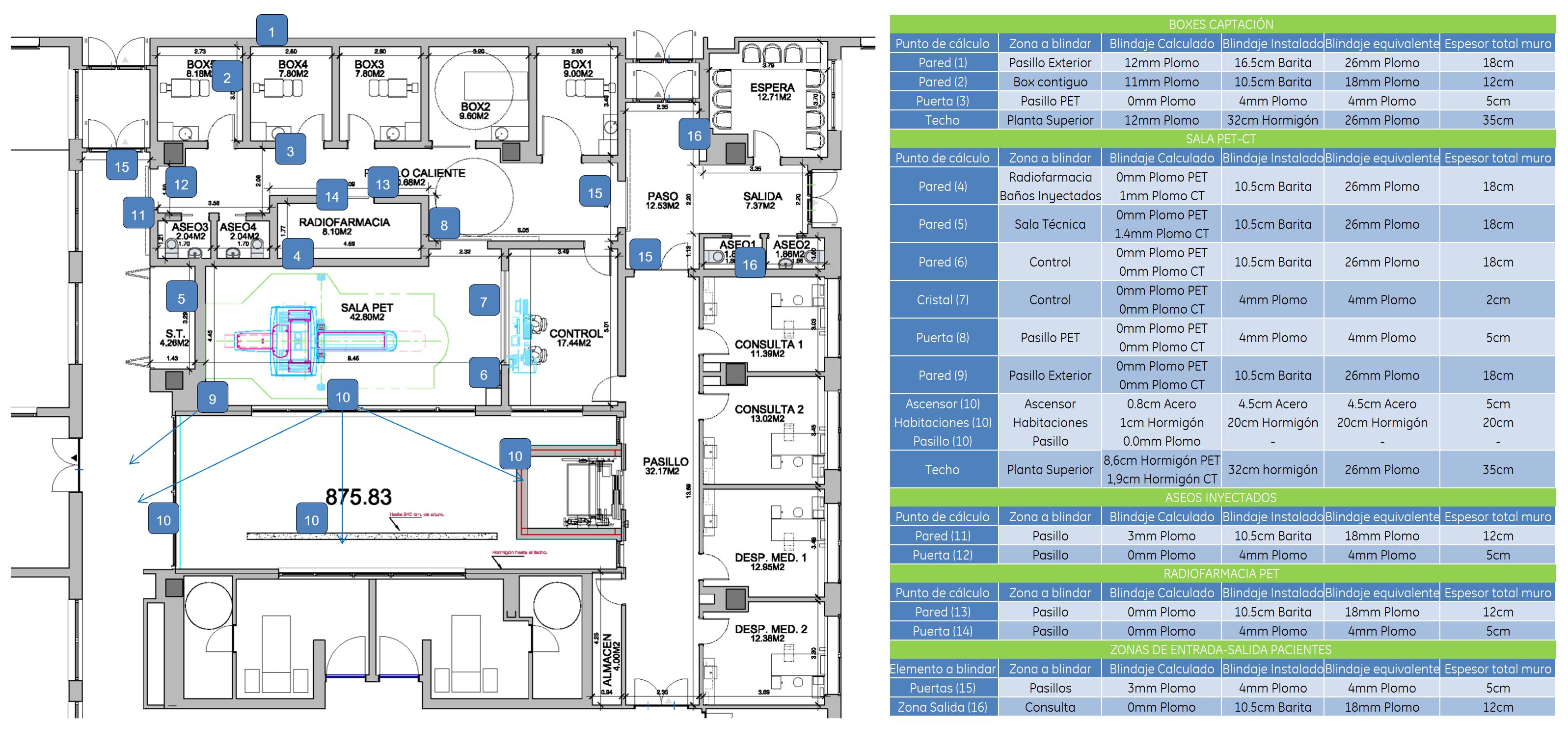 Tabla 1: Requisitos de blindaje, resultados de las medidas y plano de la instalación