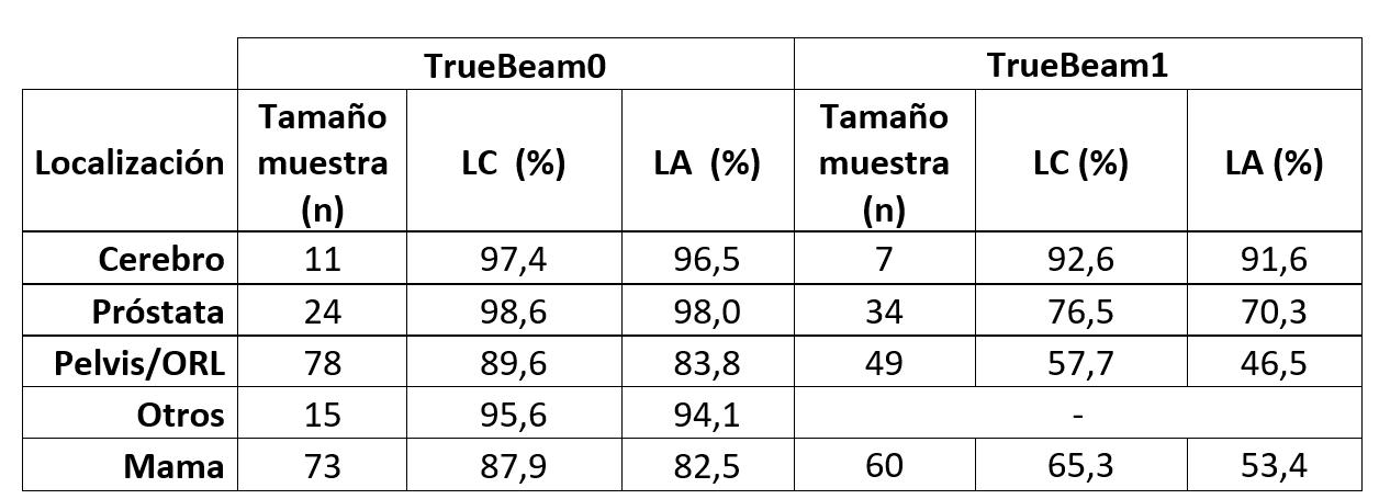 tabla con los LC  y LA obtenidos por localización y acelerador para un análisis gamma 2%/1mm.