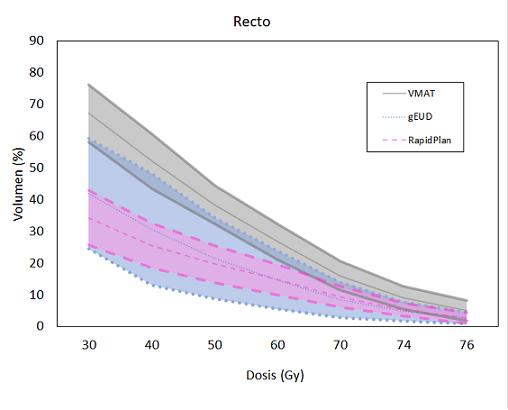 Valor medio y ±1 desviación estándar de los histogramas dosis-volumen de recto de cada muestra.