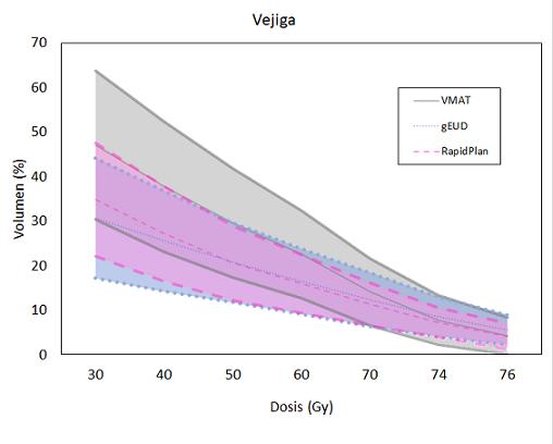 Valor medio y ±1 desviación estándar de los histogramas dosis-volumen de vejiga de cada muestra.