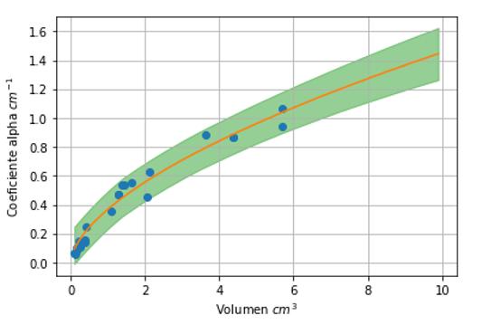coeficiente $\alpha$ frente al volumen