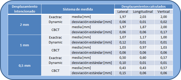 Media y desviación estándar (k=1) de los desplazamientos medidos con el CBCT de Varian y el Exactrac Dynamic después de realizar un desplazamiento intencionado