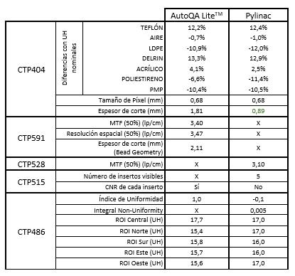 Tabla 1. Comparación de los resultados de los parámetros de calidad de imagen analizados con CT AutoQA Lite y Pylinac ('X': no analizable por el software).