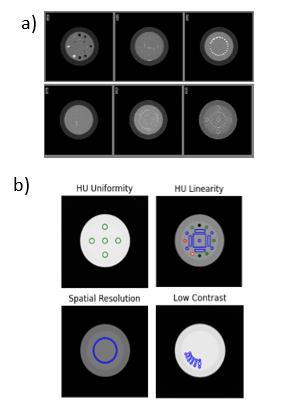 Imágenes analizadas de los diferentes módulos por CT AutoQA Lite (a) y Pylinac (b)