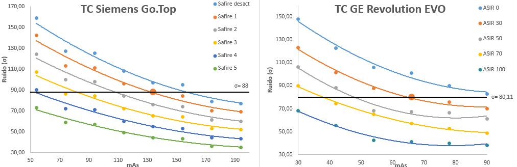 σ en función de los mAs y el nivel de iteración