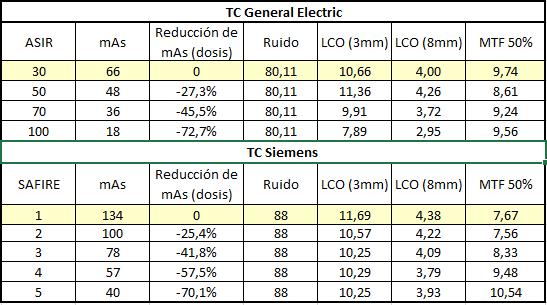Valores de mAs obtenidos para mantener el ruido constante y su influencia sobre la LCO y la MTF