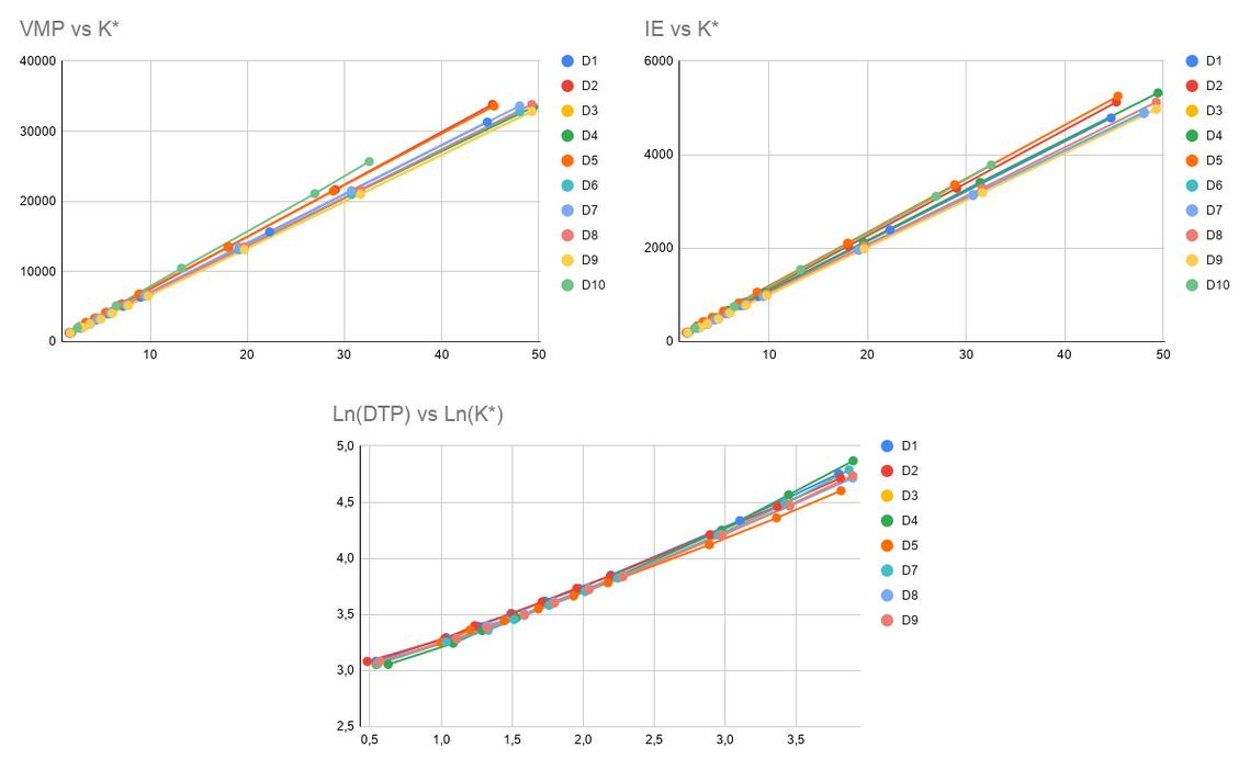 Curvas de Función Respuesta, del IE y Ruido para equipos GE