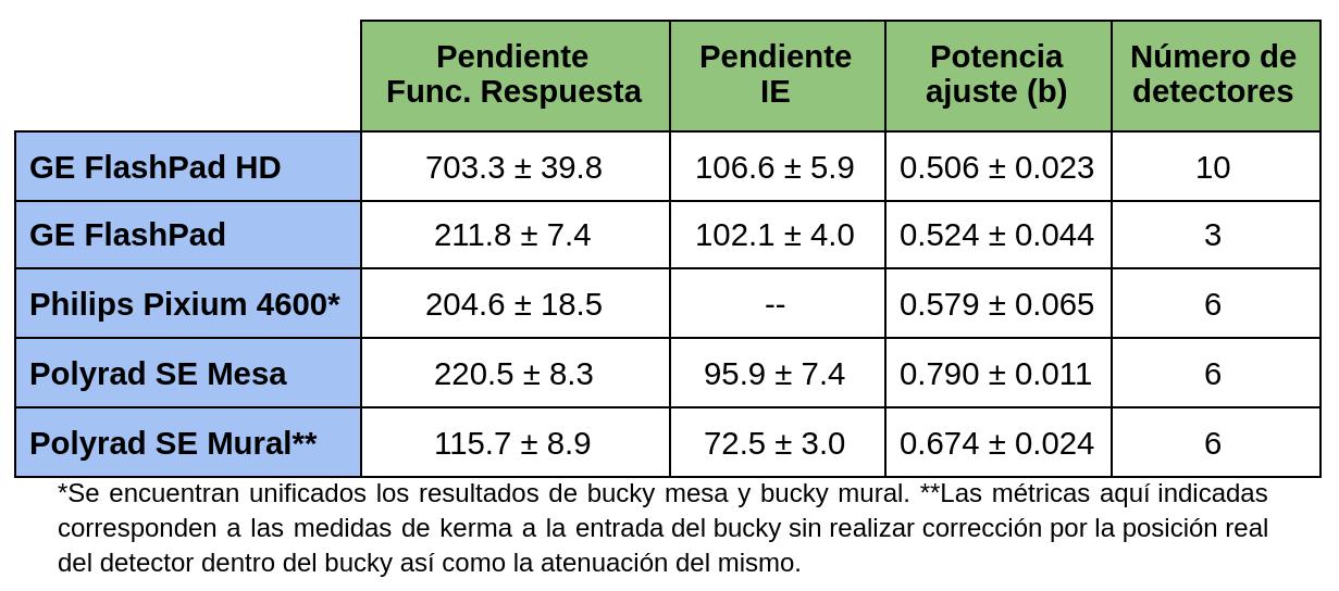 Resultados, por equipo, de la pendiente de la Función Respuesta, pendiente del ajuste IE/Kerma y del ajuste DTP vs Kerma