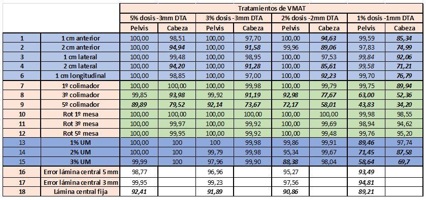 Comparación de resultados para tratamientos de VMAT